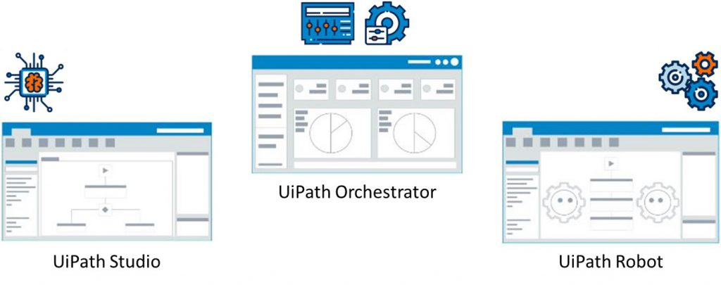 RPA - Software-Komponenten