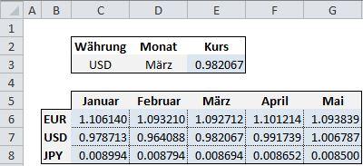 WechselkursTabelle1